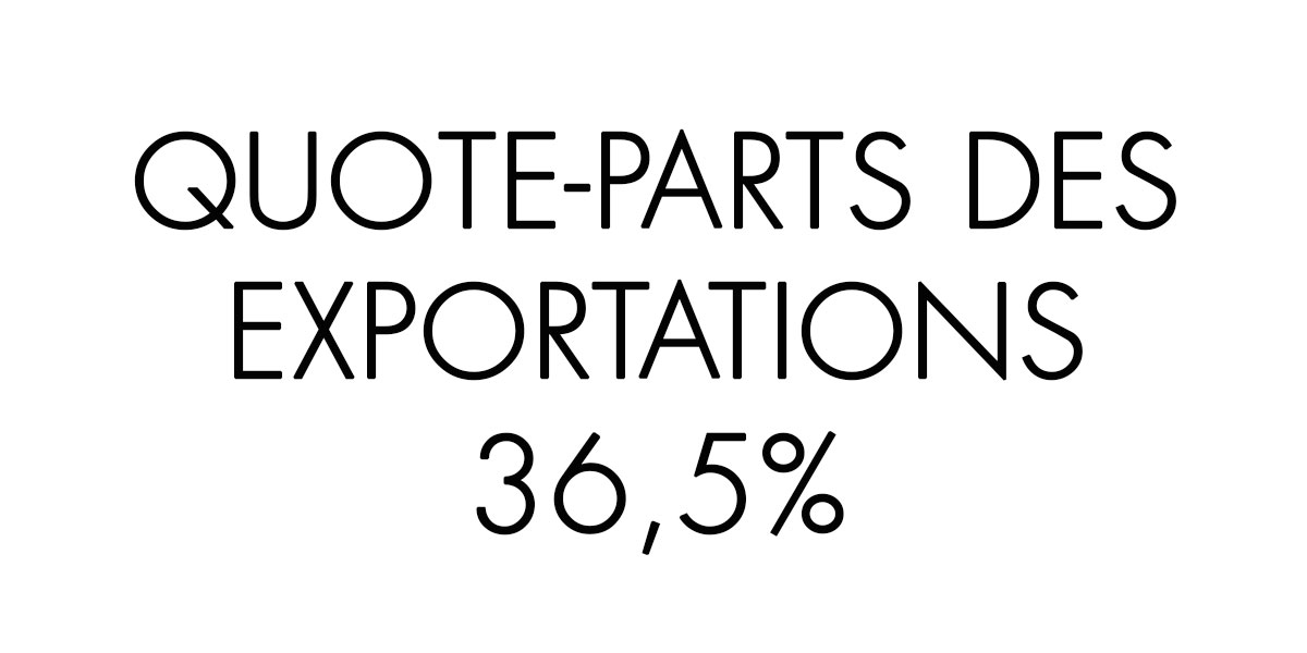 Quote-parts des exportations